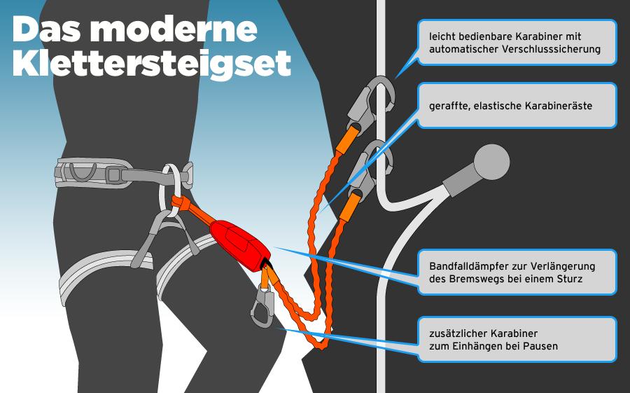Klettersteig Set Gebraucht : Klettersteigset günstig kaufen bergsport shop campz