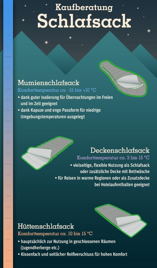 neue Fotos erstklassig Bestbewertete Mode Schlafsack Online Shop | Schlafsäcke günstig | campz.ch